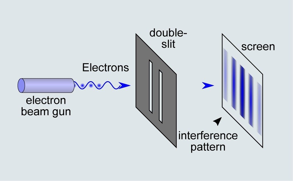 10 Steps Explanation of the Double Slit Experiment.